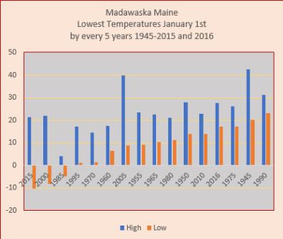 madawaska-temps